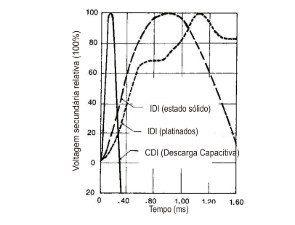 Foto: Comparativo entre os sistemas CDI, IDI estado sólido e IDI platinado - Bitenca