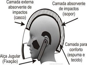 Foto: Corte de um capacete - Bitenca