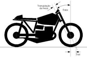 Foto: Geometria da direção - Bitenca