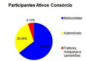 Consórcio de motocicletas cresce mais no interior