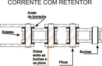 Foto: Corte da corrente com retentor - Bitenca