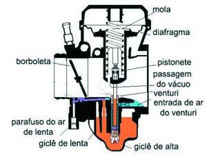 Foto: Carburador CV - Bitenca
