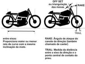 Foto: Entre eixos, Rake e Trail - Bitenca