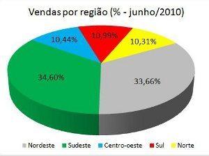 Foto: Nordeste e Sudeste vendem praticamente a mesma quantidade de motocicletas enquanto que Sul, Norte e Centro-Oeste também