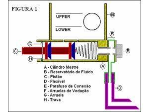 Foto: O Raio-X do sistema de freio