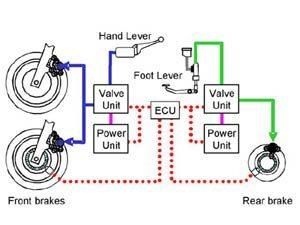 Sistema de freios ABS para superesportivas