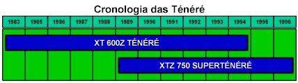 Cronologia Ténéré