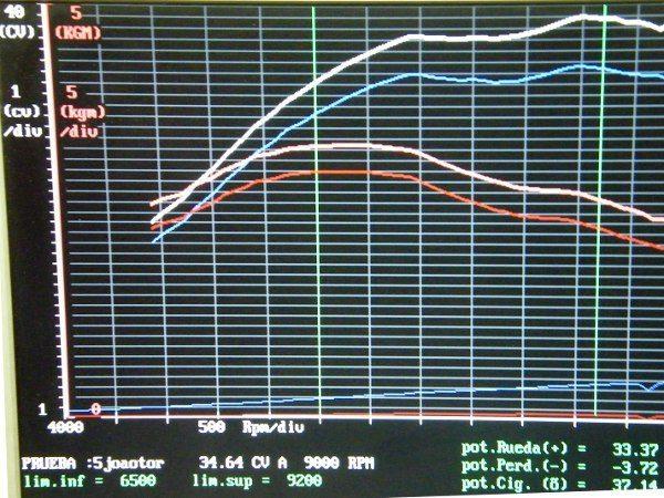 Em 9200 rpm atinge 33,37 CV na roda e já em 6000 permanece bem plana até o máximo