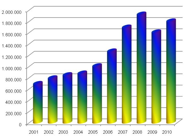 Venda de Motos triplicou na década