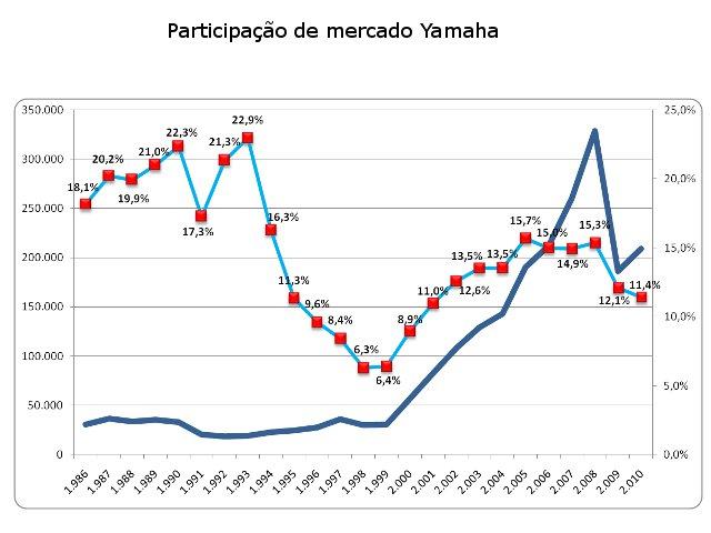 Comparativo da produção da Yamaha (azul escuro) com sua participação de mercado