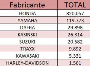 Ranking de vendas no atacado dentre as associadas Abraciclo no 1º semestre de 2011