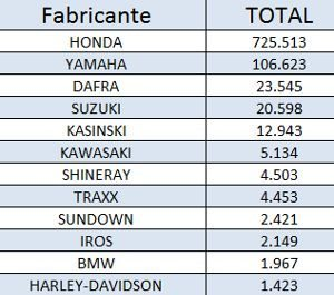 Ranking de emplacamentos entre janeiro e junho de 2011