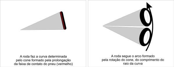 O prolongamento da faixa de contato do pneu forma um cone com o raio da curva