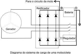 Diagrama do sistema de carga de imã permanente de uma moto