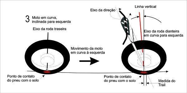Após a movimentação no eixo da direção a moto se estabiliza em outra inclinação