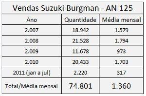 Números da Fenabrave mostram a boa média de vendas mensais até 2010 e a queda em 2011