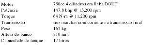 Ficha Técnica GSXR 750 2008/2009/2010