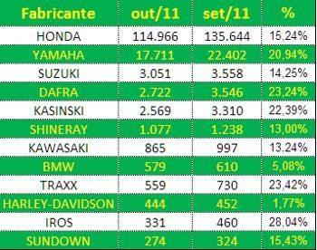 Emplacamentos em outubro: Suzuki na terceira posição e queda menor para Harley-Davidson e BMW