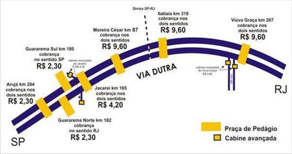 Veja no mapa a localização e preço da tarifa de pedágio na Via Dutra
