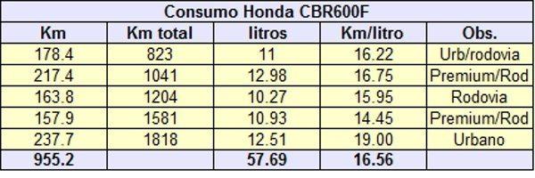 Consumo da CBR600 F é mais constante que o da Hornet