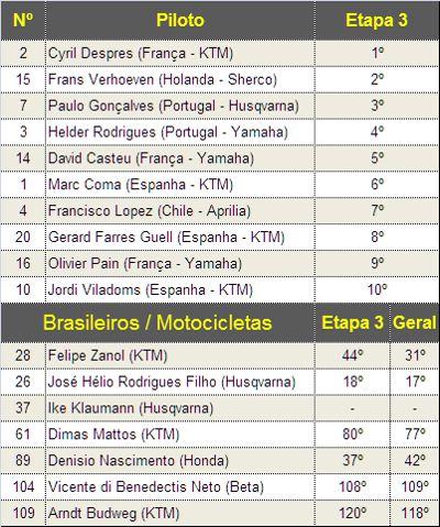 Classificação na etapa e geral dos brasileiros