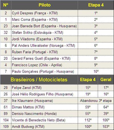 Classificação na etapa e geral para os brasileiros