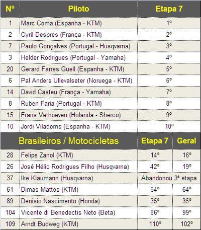 Classificação na etapa e posição geral do brasileiros