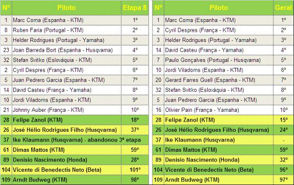 Classificação Rally Dakar na 8ª etapa e na geral