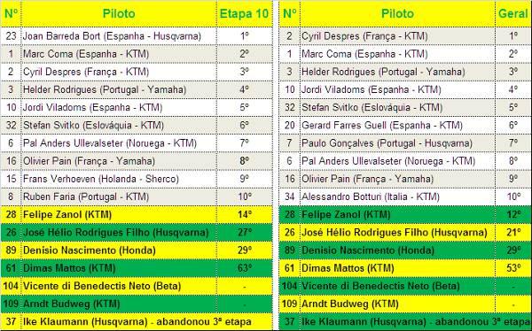 Até o fechamento desta reportagem (17h30), os pilotos Vicente di Benedectis e Arndt Budweg não haviam completado a etapa