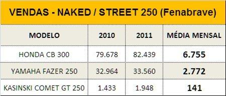Média consistente de vendas para as duas rivais: segundo degrau na escala