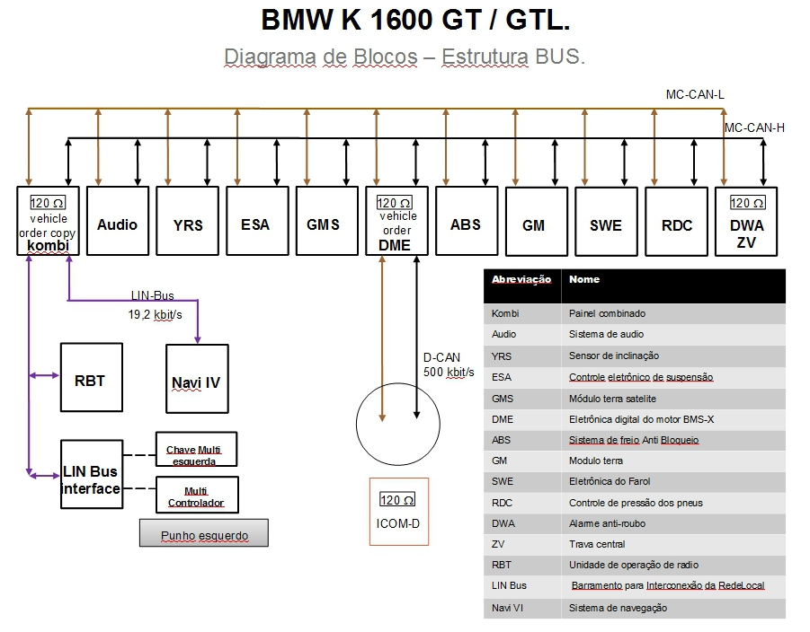 CAN-BUS Diagrama de blocos BMW K1600 GT