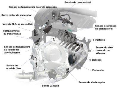 Sensores e atuadores do motor