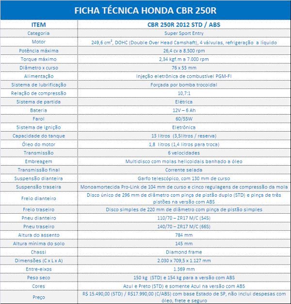 Ficha Técnica Honda CBR 250R
