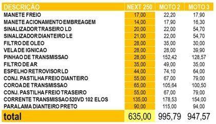 Tabela de preços de peças de giro: qual é a Moto 2 e a Moto 3?