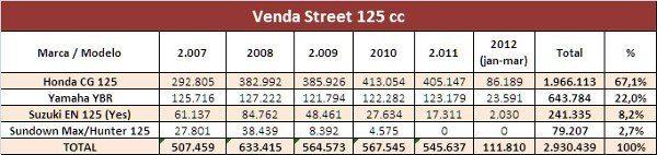 Nível de venda da Yamaha é estável enquanto a Honda cresceu; indicação de produto bem aceito ou de limitação de capacidade de produção?