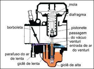 Raio x de um carburador tipo CV