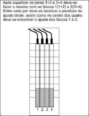 Passo 2 Equalizar o conjunto - O melhor equilíbrio entre as 4 colunas