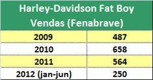 Fat Boy: vendas a prova de instabilidade do mercado