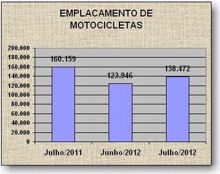 Número de licenciamentos de motocicletas