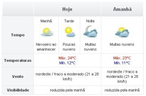 São Pedro promete afastar a chuva no sábado e no domingo