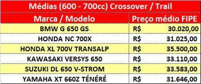 Preços próximos e muitas boas opções ao consumidor