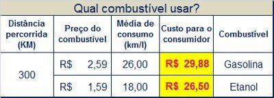 Cálculo feito com preços médios dos combustíveis apurados na região central de São Paulo