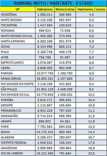 Rondônia lidera o ranking estadual de habitantes por moto