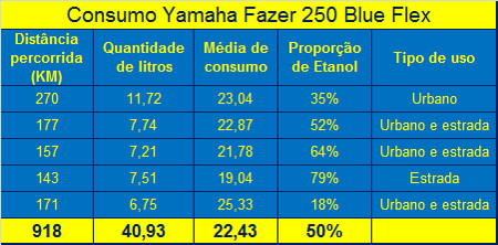 Consumo geral Yamaha Fazer Blue Flex: tendência de que o uso de etanol seja mais econômico para o bolso