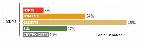 As regiões norte e nordeste detém 32% da frota em duas rodas a motor