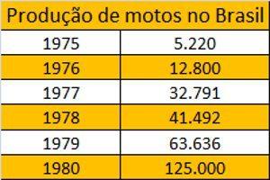 A CG vitaminou a indústria e o mercado brasileiro de motos