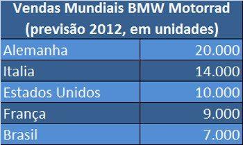 """Brasil no """"top 5"""" de vendas mundiais da BMW Motorrad"""