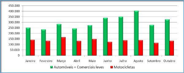 Crédito mais barato com inadimplência alta: mercado de motos encolhe