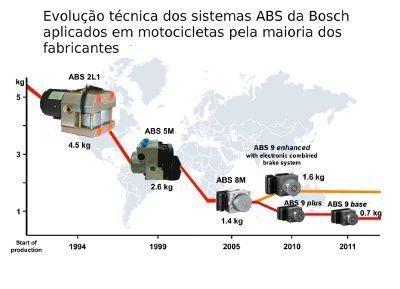 Redução de peso dos sistemas ABS para motocicletas