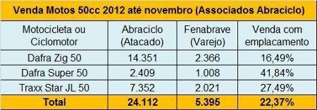 Pelos números, é possível estimar que para cada 10 motos de 50cc ou ciclomotores vendidos no Brasil, apenas 3 são emplacados